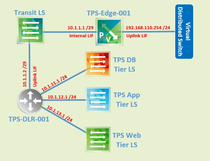 nsx-3-tier-diagram