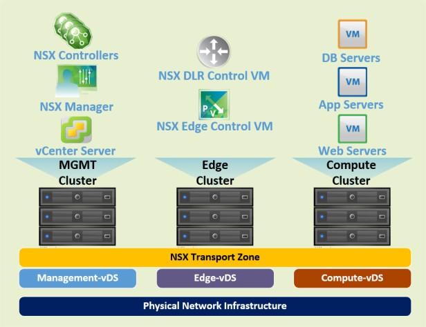 nsx-environment-logical