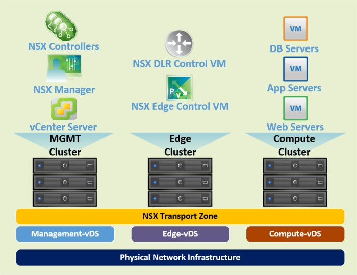 nsx-environment-logical