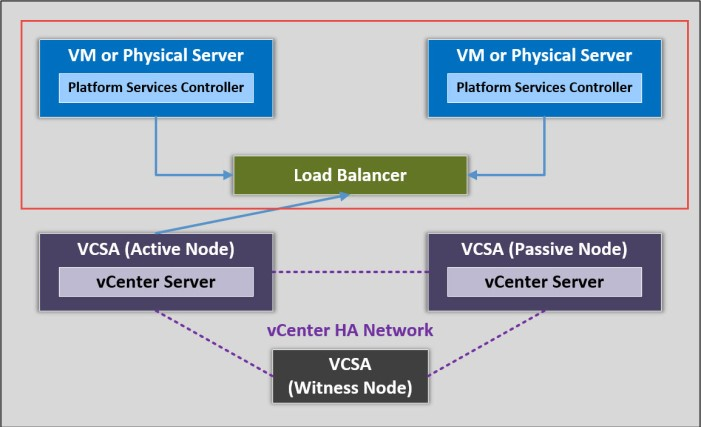 vcenter-ha_part-2_diagram