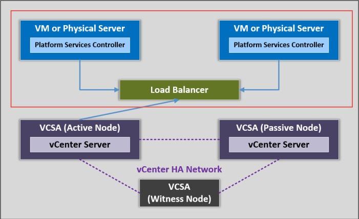 vcenter-ha_part-2_diagram
