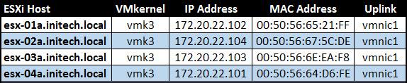 ESXi Host InformationTable.jpg
