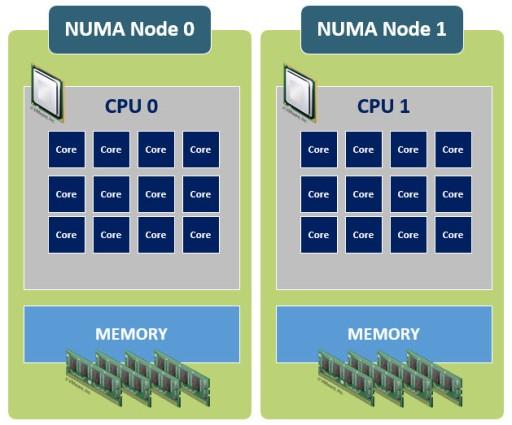 01-NUMA-Nodes.jpg