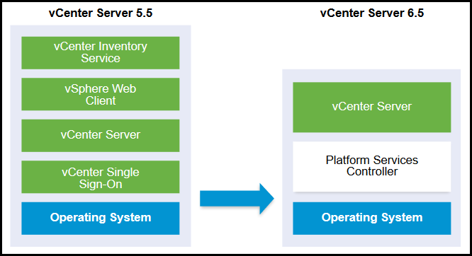 vCenter Architecture.png