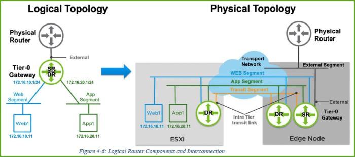Logical Physical Topology