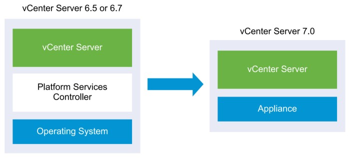 vCenter Before and After